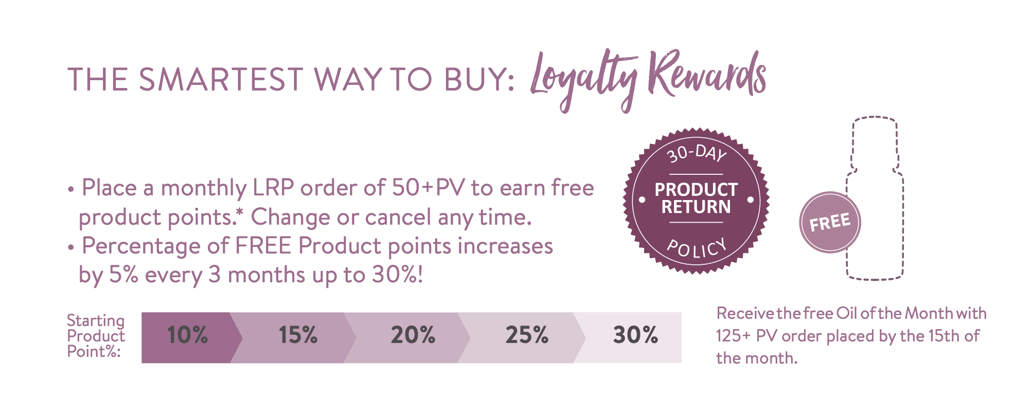 4996ac61fc2a How to Earn Free Essential Oils Loyalty Rewards Program LRP explained